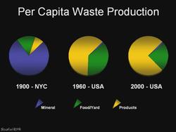 Per_capital_waste_2